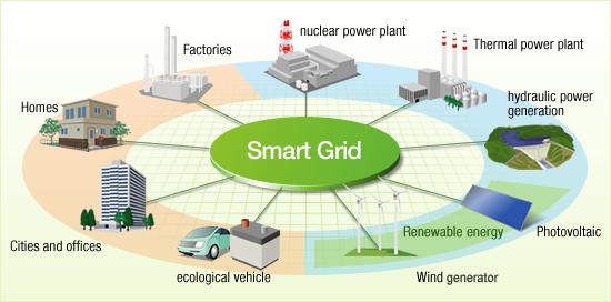 Workshop on Smart-Grid